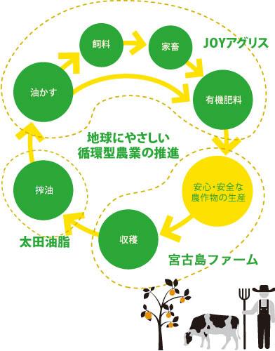 地球にやさしい循環型農業の推進